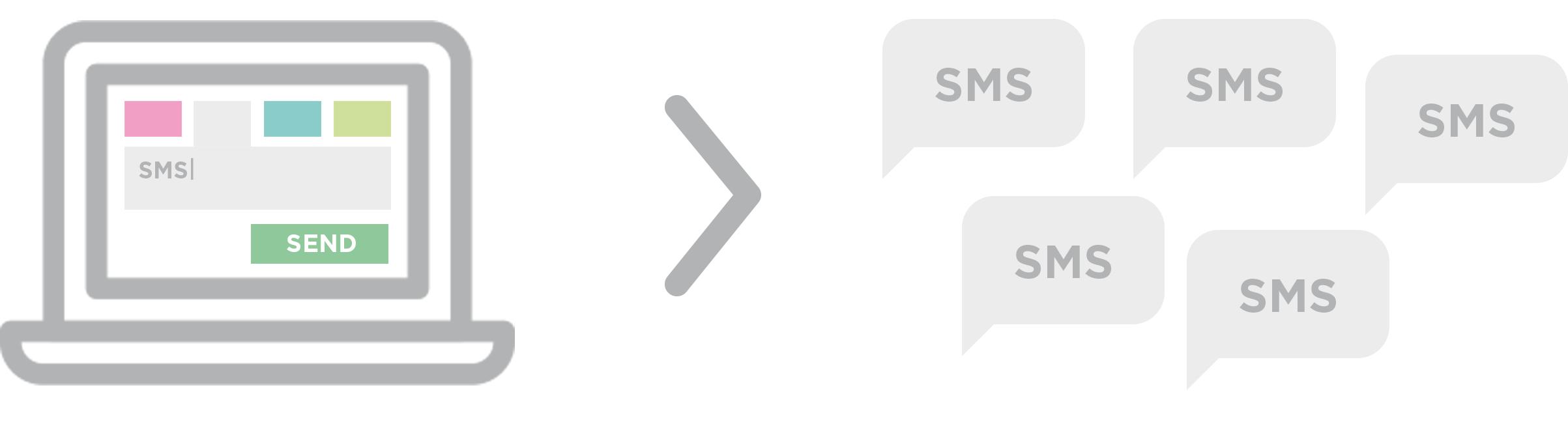 proSMS gør det let at sende SMS til grupper fra computeren